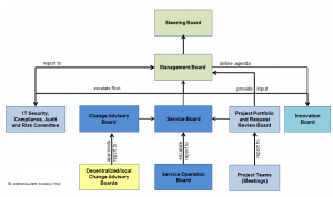 Abb 08 Sample Serive Delivery Governance Structure